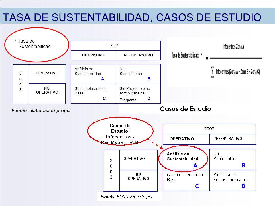 TASA DE SUSTENTABILIDAD, CASOS DE ESTUDIO