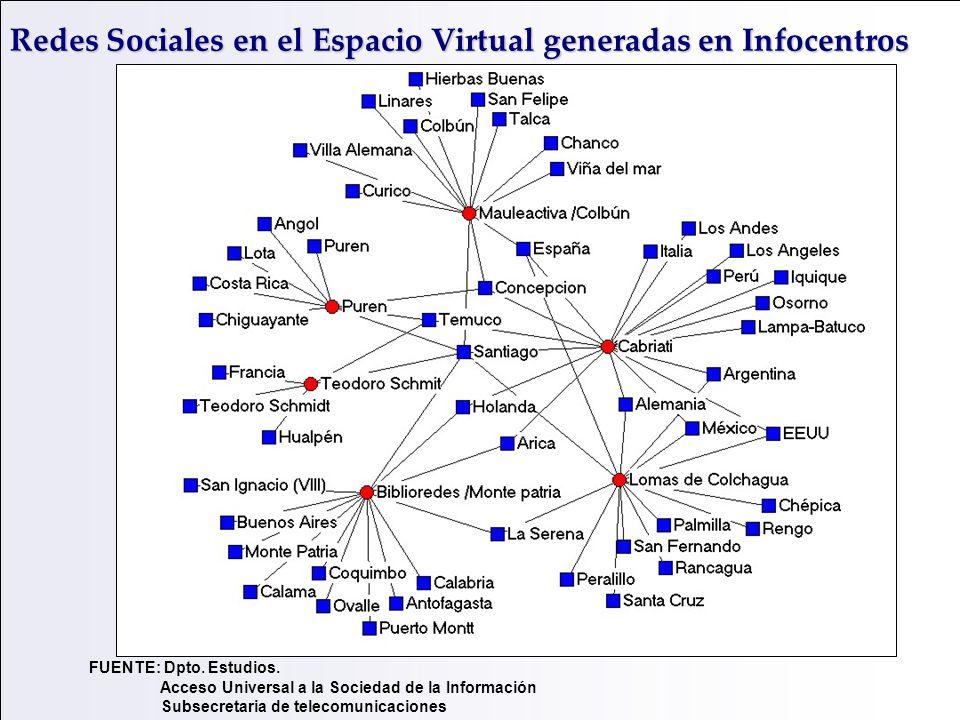 Redes Sociales en el Espacio Virtual generadas en Infocentros