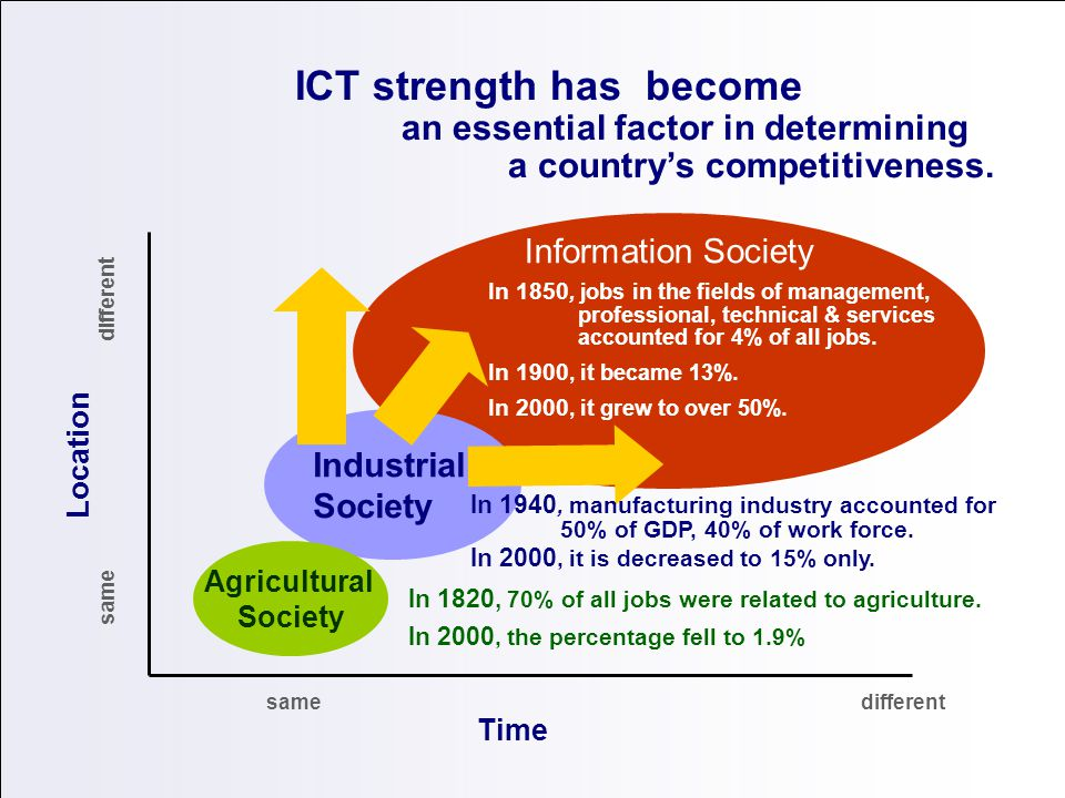 ICT strength has become. an essential factor in determining