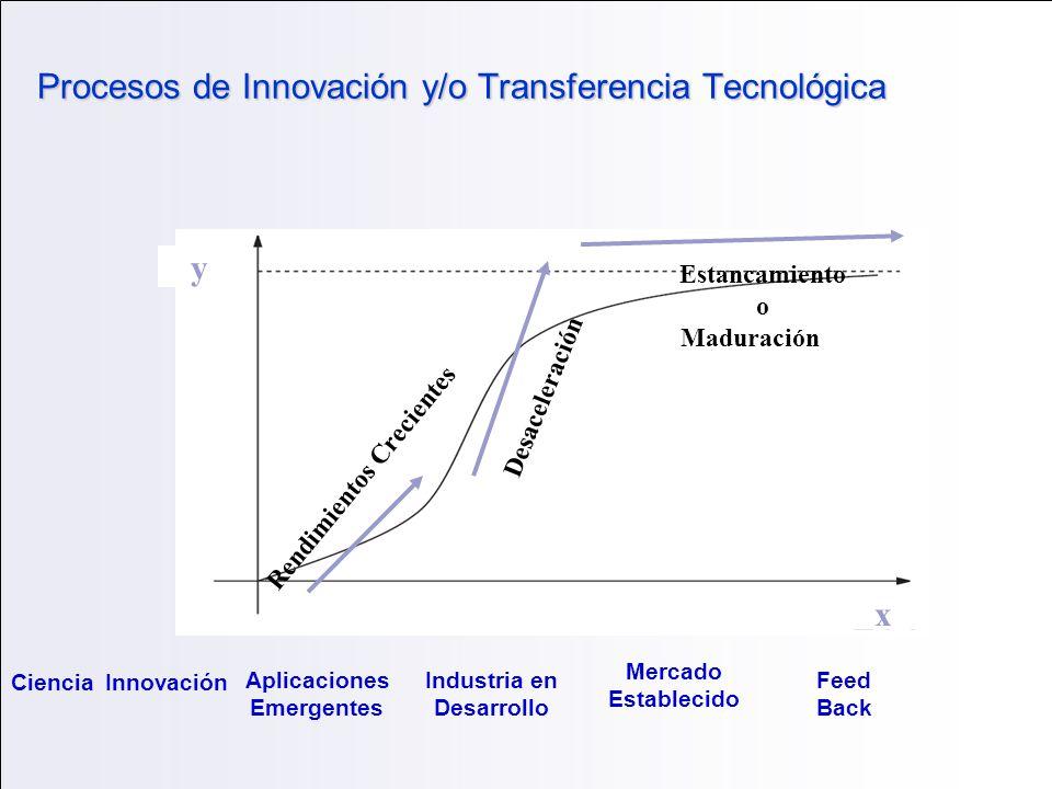 Procesos de Innovación y/o Transferencia Tecnológica