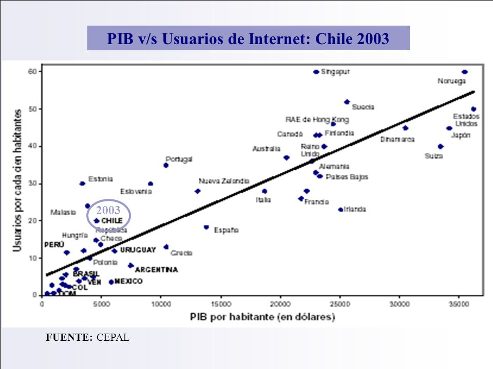 PIB v/s Usuarios de Internet: Chile 2003