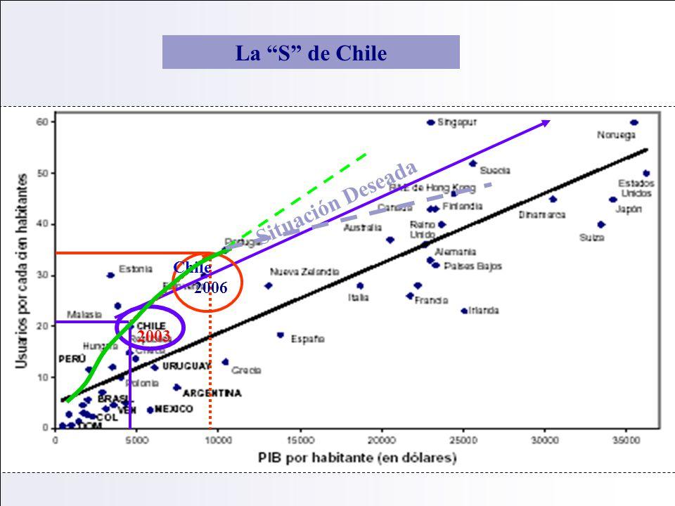 La S de Chile Situación Deseada Chile 2006 2003