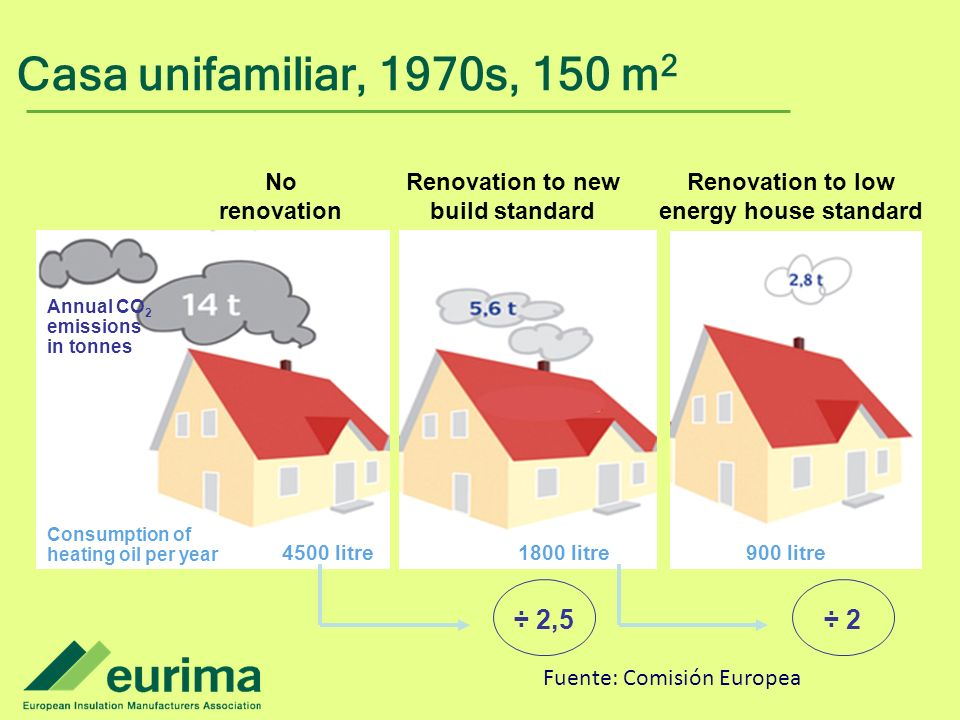 Casa unifamiliar, 1970s, 150 m2 Annual CO2 emissions. in tonnes. Consumption of heating oil per year.