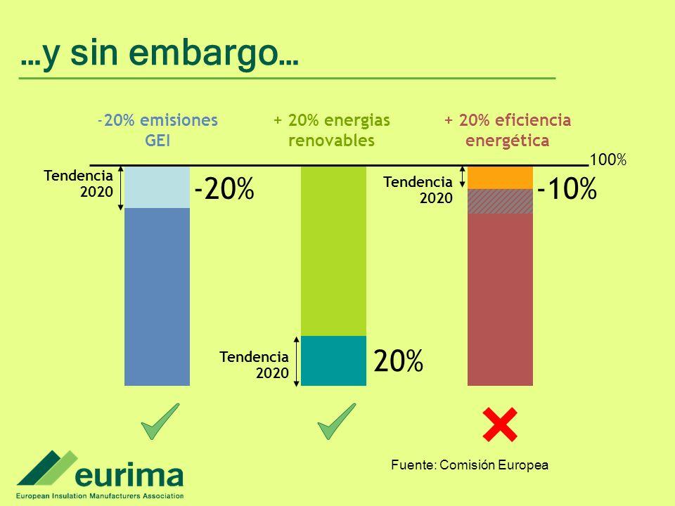 + 20% energias renovables + 20% eficiencia energética