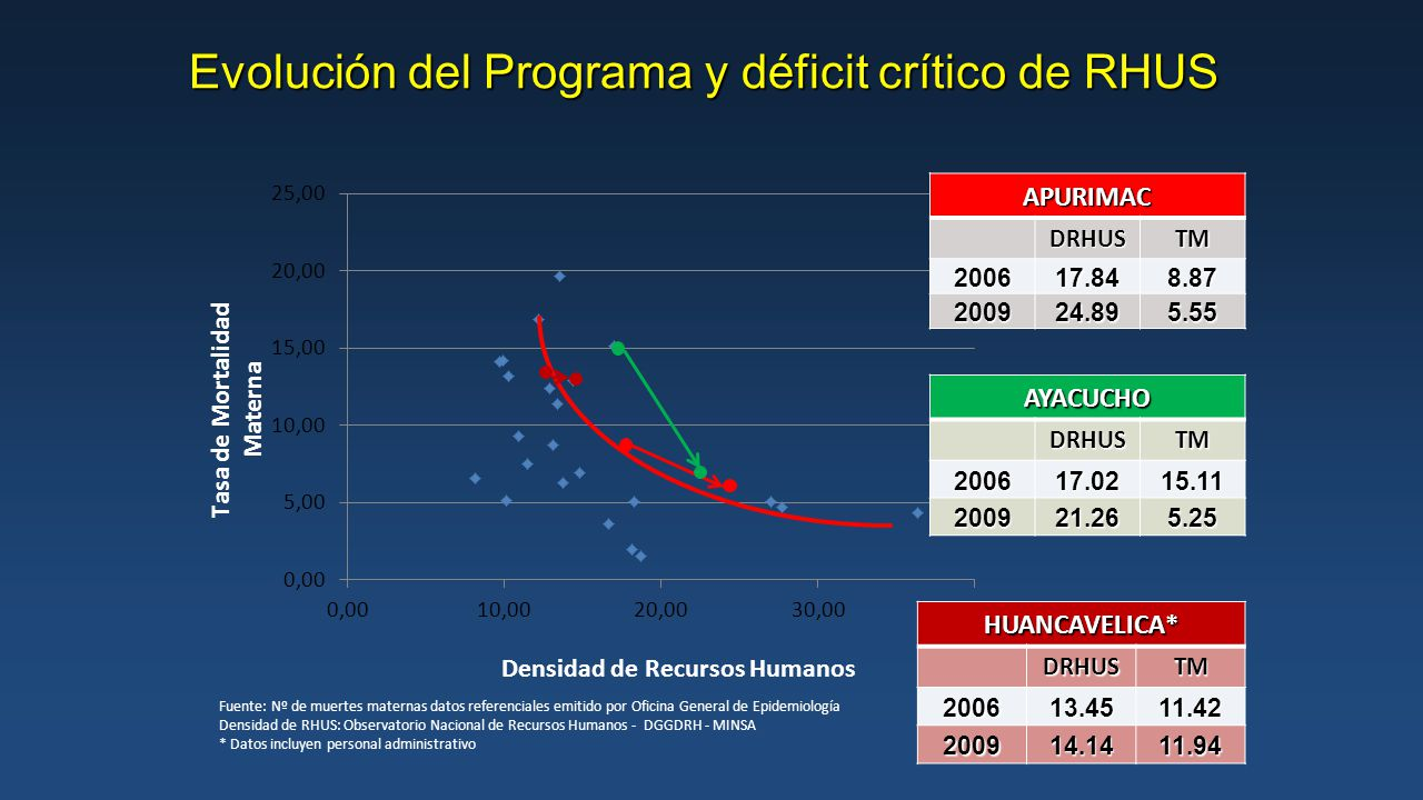 Evolución del Programa y déficit crítico de RHUS