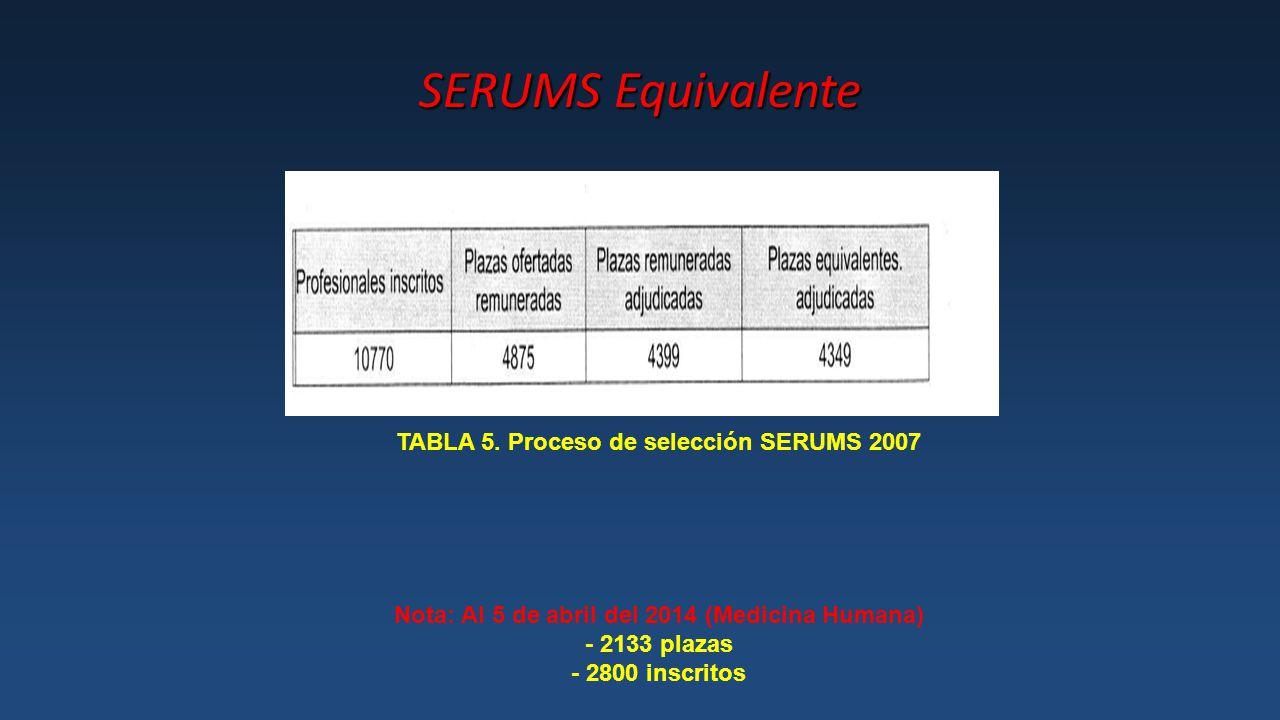 SERUMS Equivalente TABLA 5. Proceso de selección SERUMS 2007