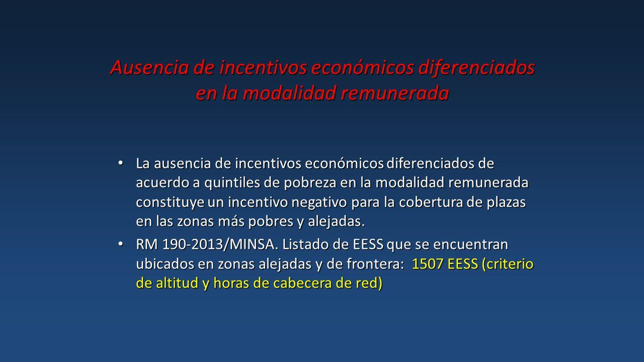 Ausencia de incentivos económicos diferenciados en la modalidad remunerada