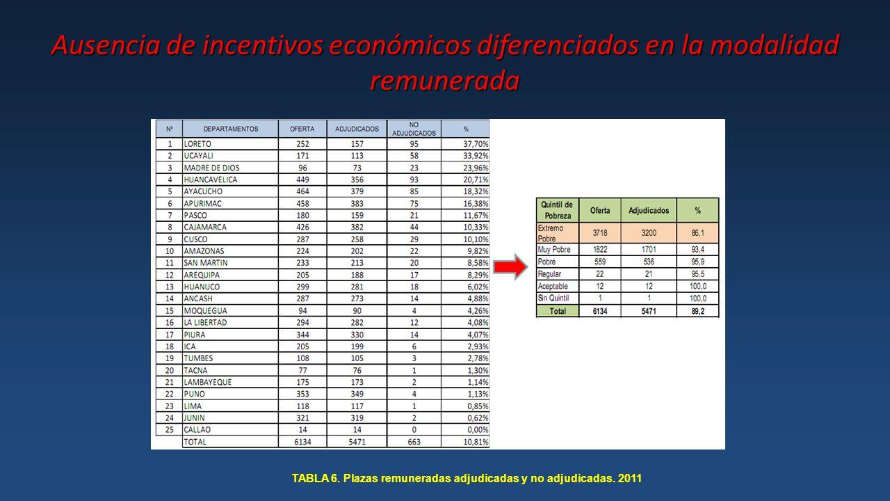 TABLA 6. Plazas remuneradas adjudicadas y no adjudicadas. 2011