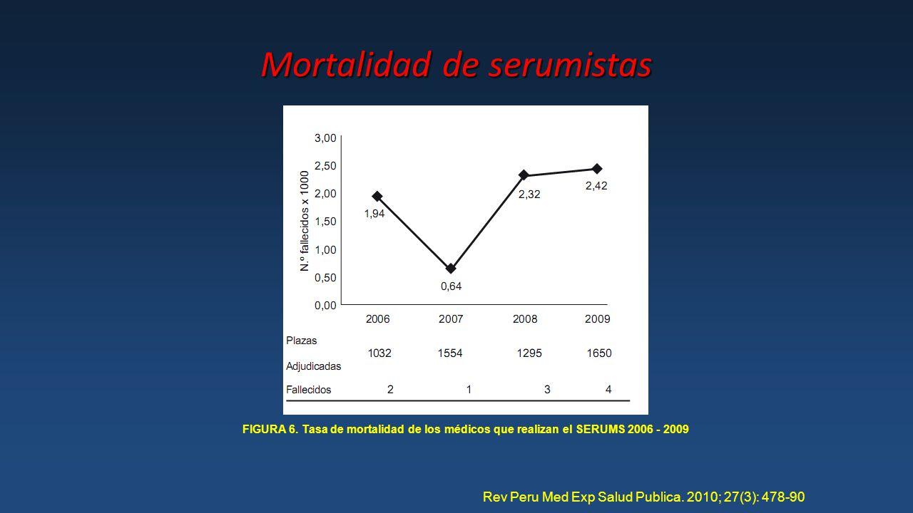 Mortalidad de serumistas