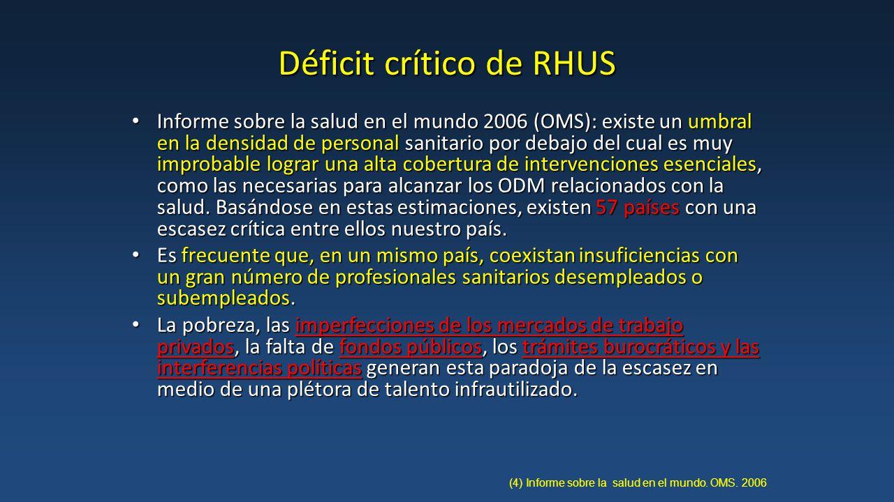 Déficit crítico de RHUS