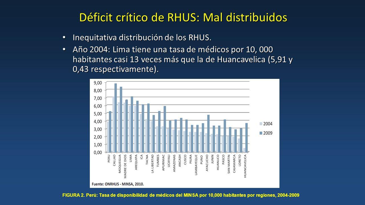 Déficit crítico de RHUS: Mal distribuidos