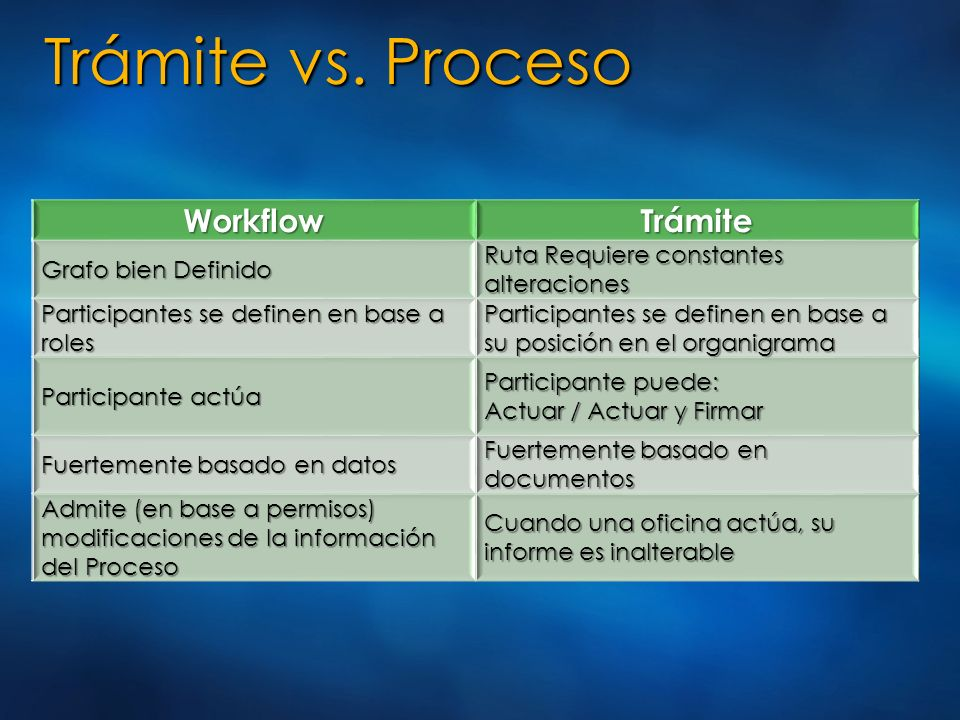 Trámite vs. Proceso Workflow Trámite Grafo bien Definido