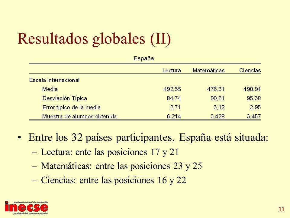 Resultados globales (II)