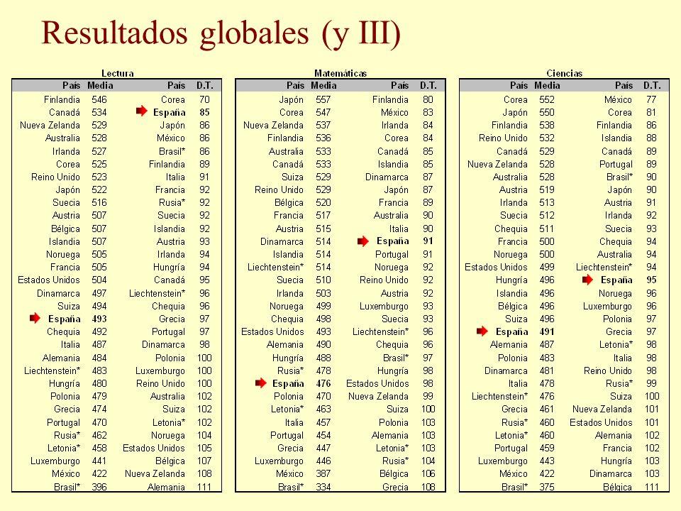 Resultados globales (y III)