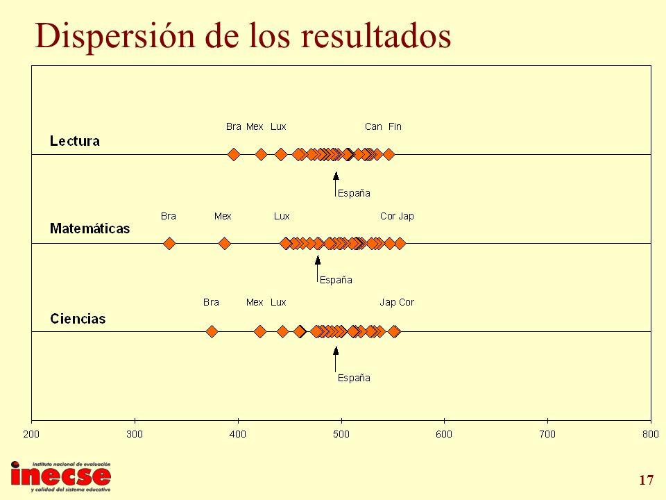 Dispersión de los resultados