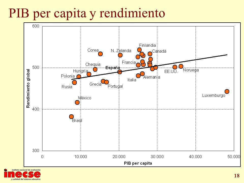 PIB per capita y rendimiento