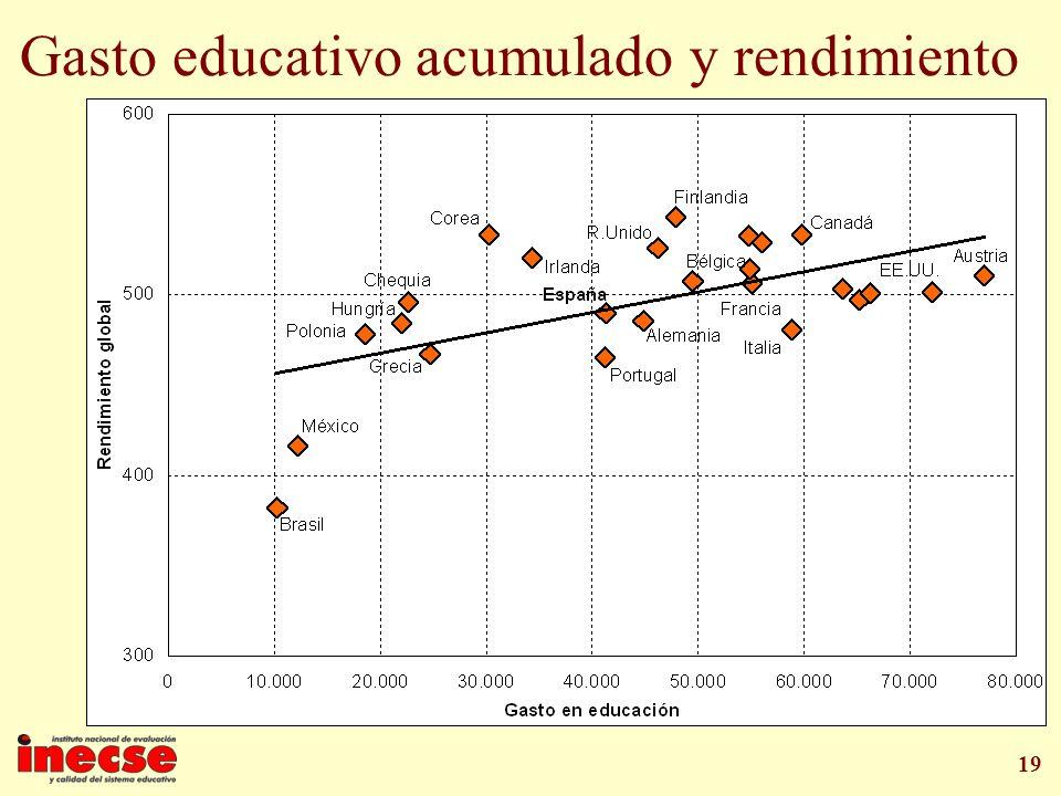 Gasto educativo acumulado y rendimiento