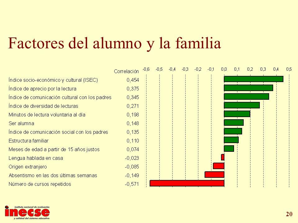 Factores del alumno y la familia