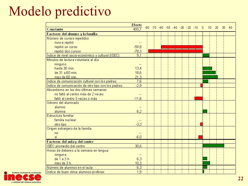 Modelo predictivo