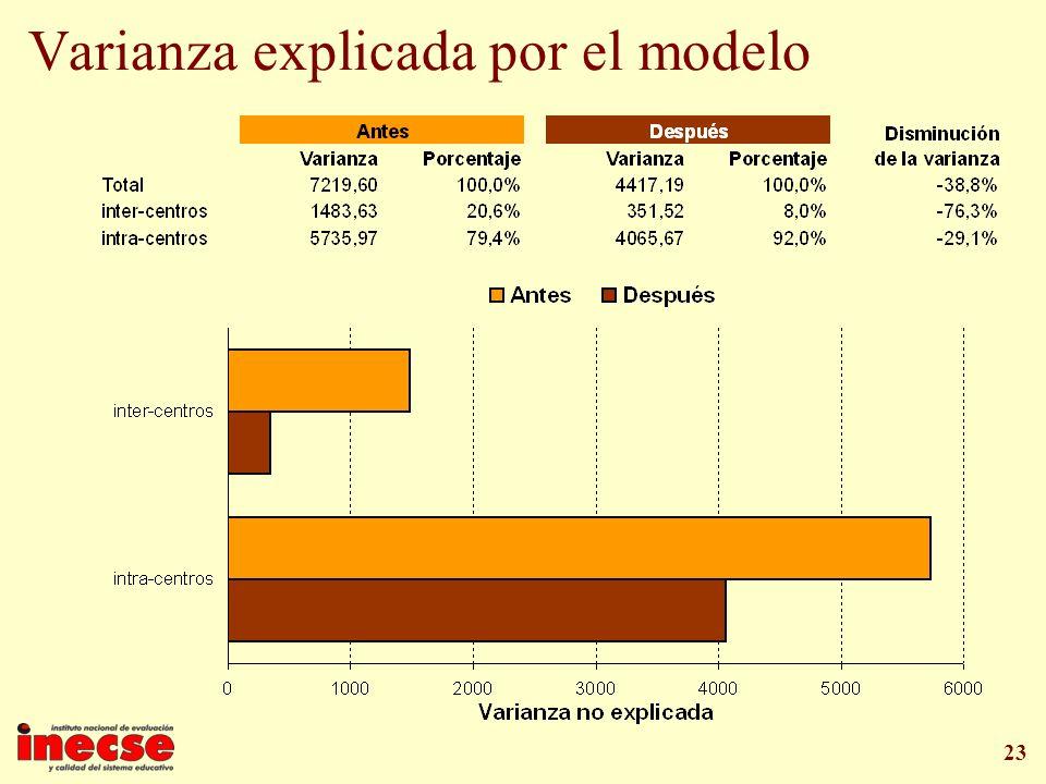 Varianza explicada por el modelo