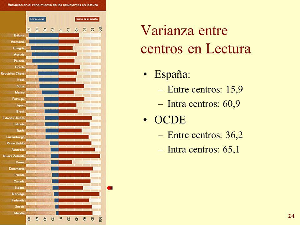 Varianza entre centros en Lectura