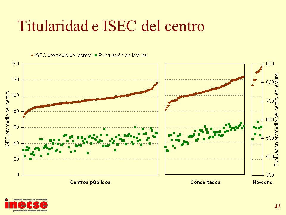 Titularidad e ISEC del centro