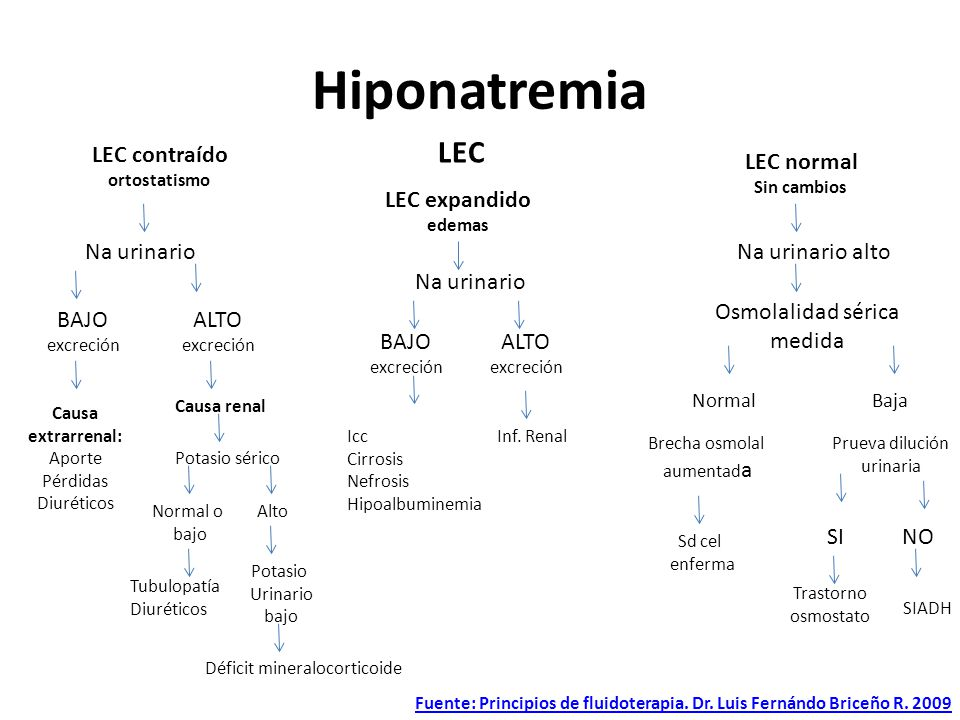 Hiponatremia LEC LEC contraído LEC normal LEC expandido Na urinario