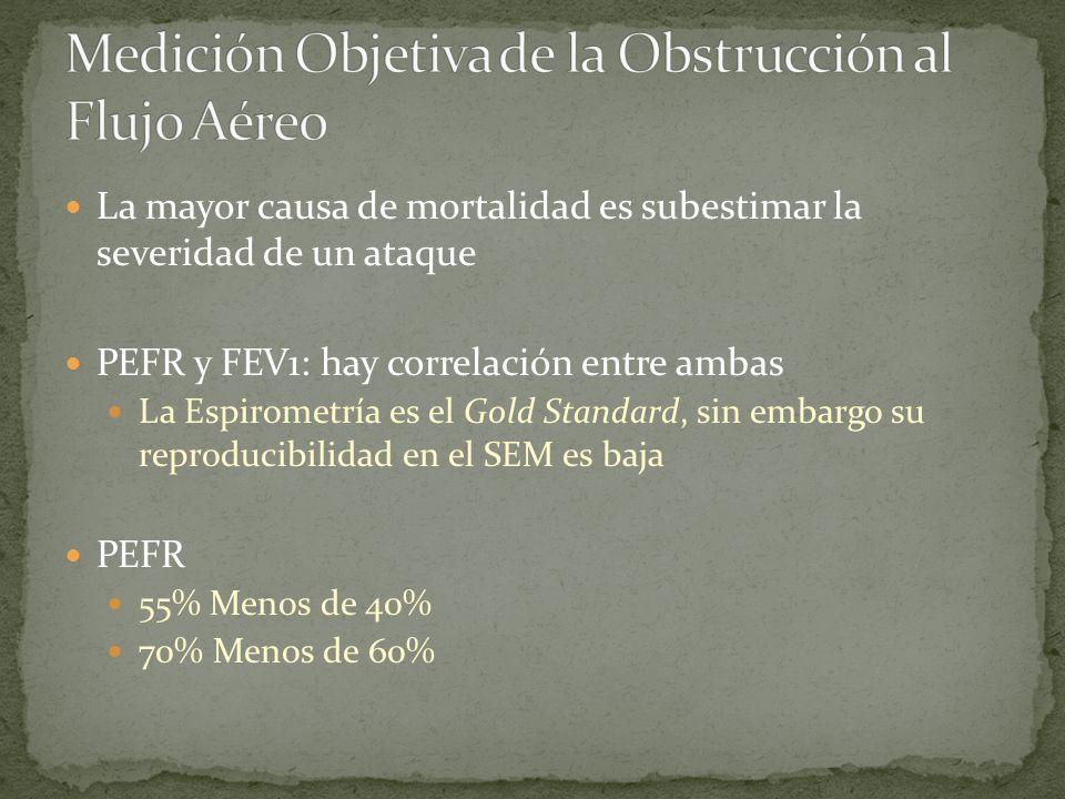 Medición Objetiva de la Obstrucción al Flujo Aéreo