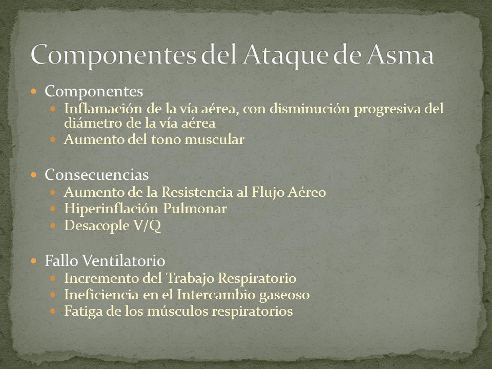 Componentes del Ataque de Asma