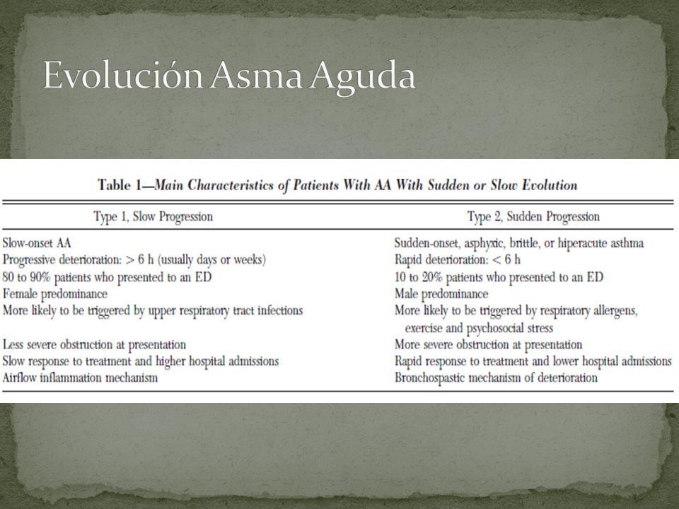 Evolución Asma Aguda