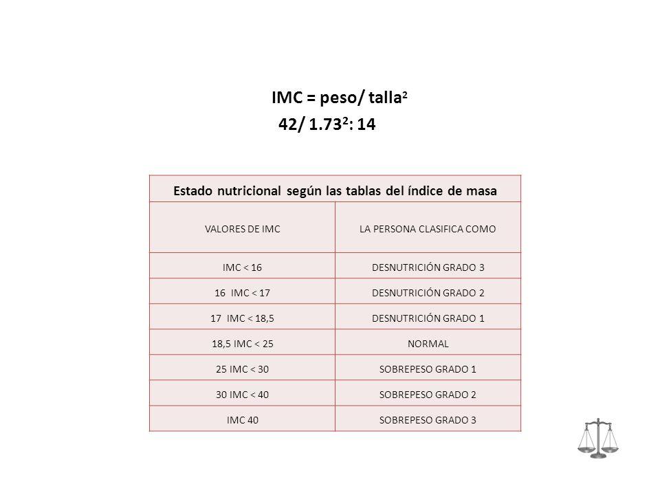 Estado nutricional según las tablas del índice de masa