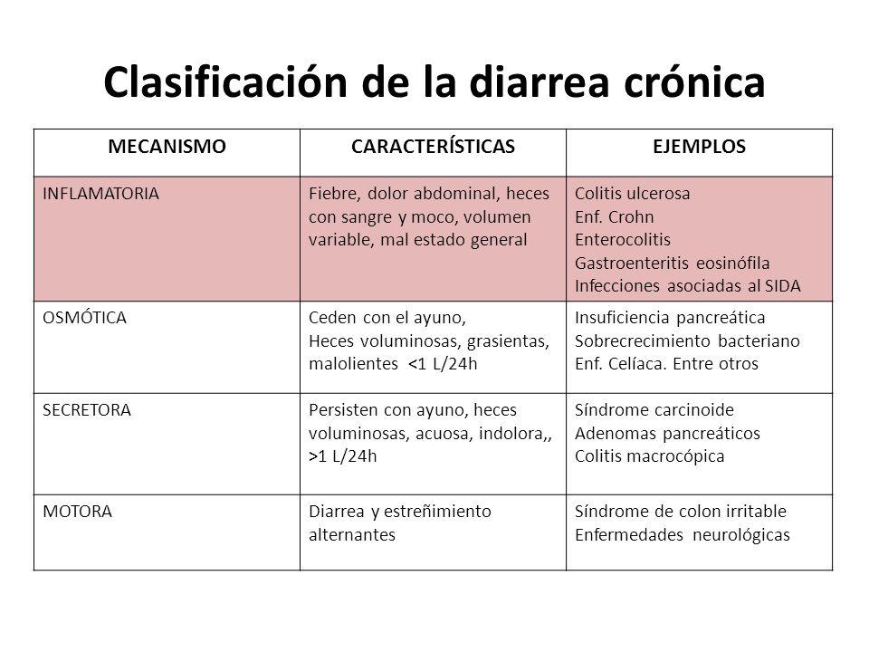 Clasificación de la diarrea crónica