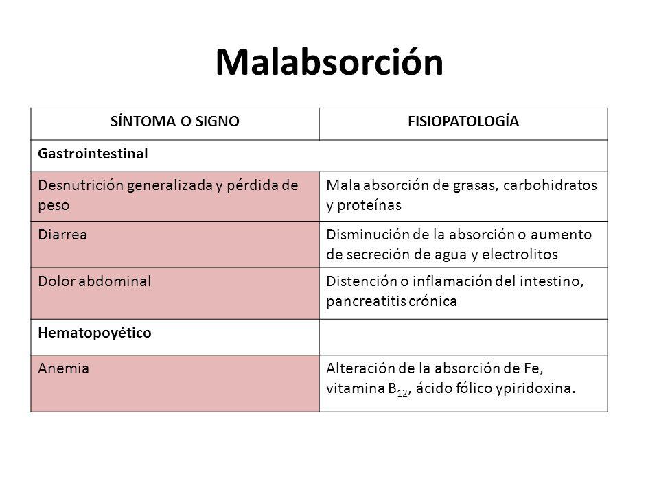 Malabsorción SÍNTOMA O SIGNO FISIOPATOLOGÍA Gastrointestinal