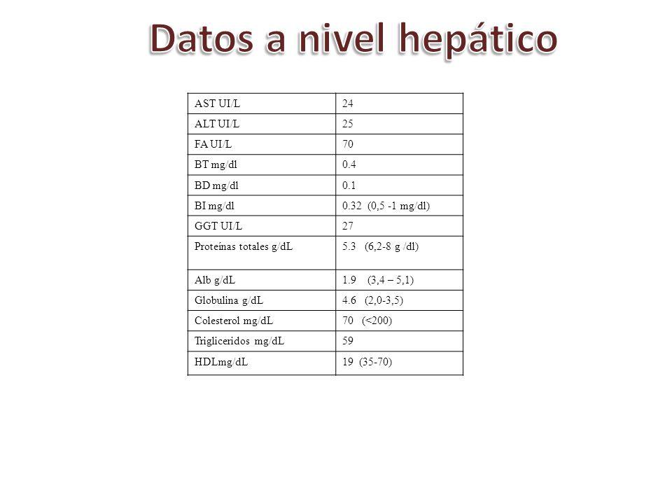 Datos a nivel hepático AST UI/L 24 ALT UI/L 25 FA UI/L 70 BT mg/dl 0.4