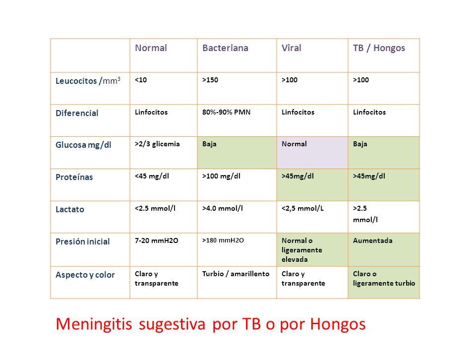 Meningitis sugestiva por TB o por Hongos
