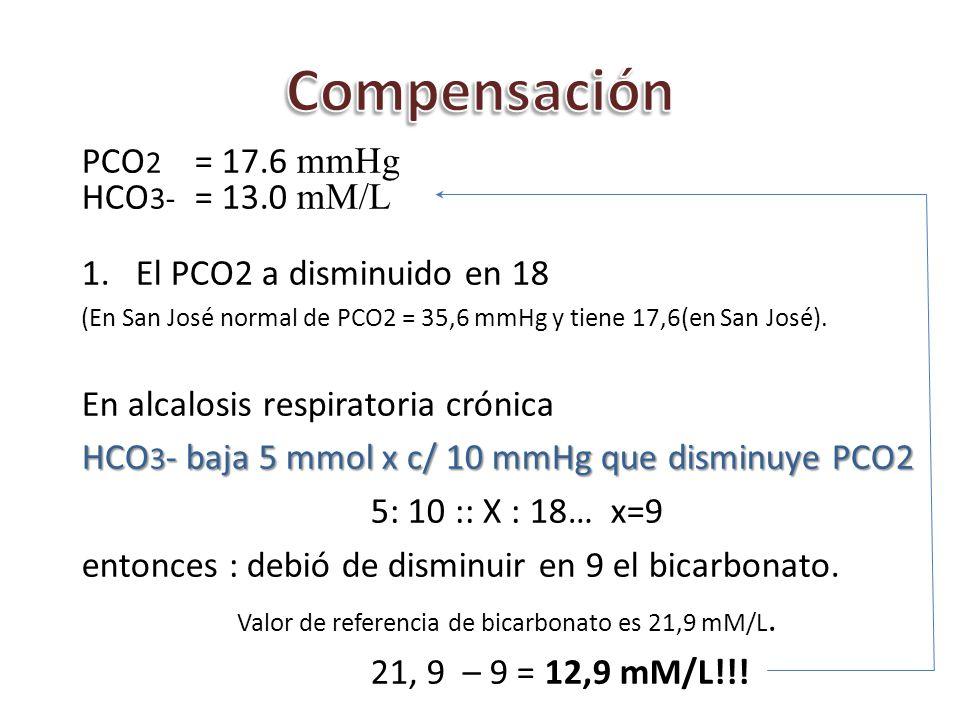 Compensación PCO2 = 17.6 mmHg HCO3- = 13.0 mM/L