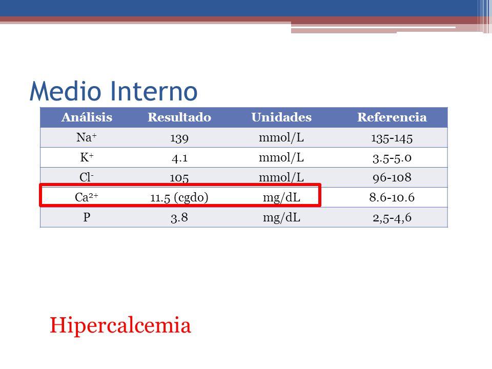 Medio Interno Hipercalcemia Análisis Resultado Unidades Referencia Na+