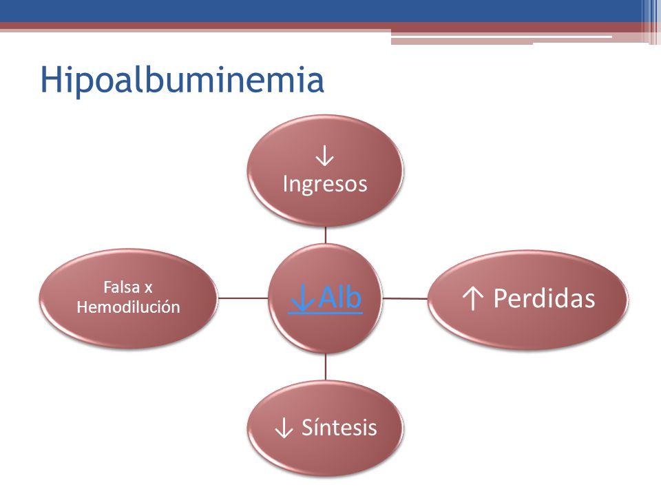 Hipoalbuminemia ↓ Ingresos ↓ Síntesis Falsa x Hemodilución ↓Alb