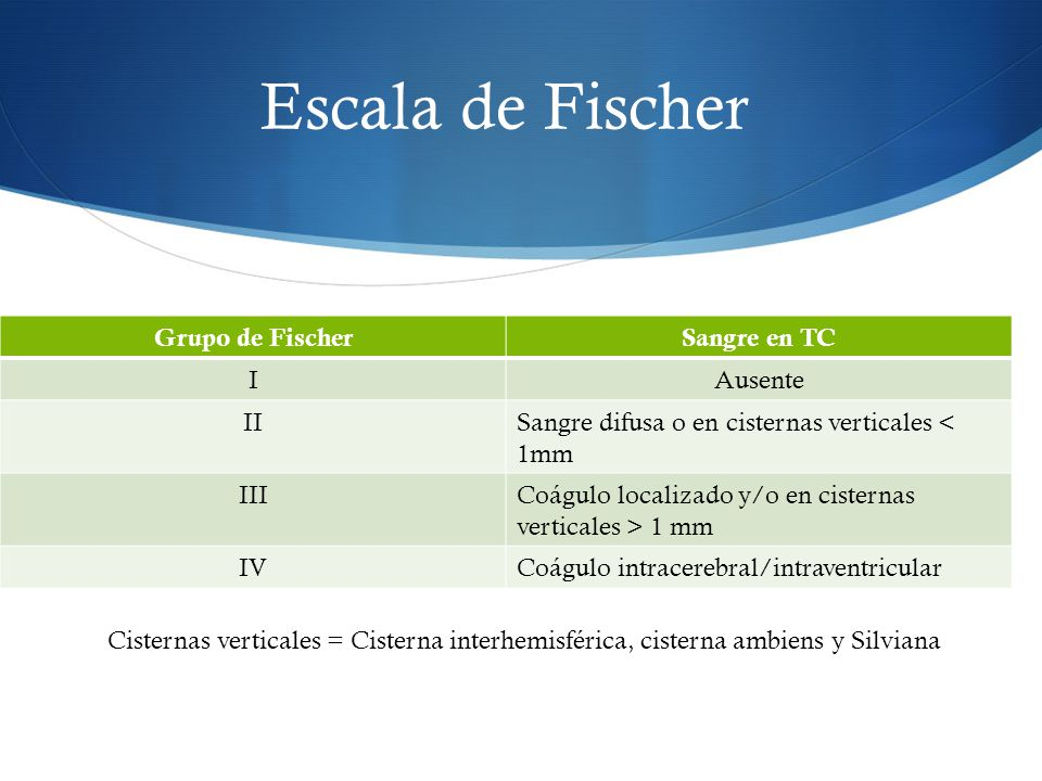 Escala de Fischer Grupo de Fischer Sangre en TC I Ausente II