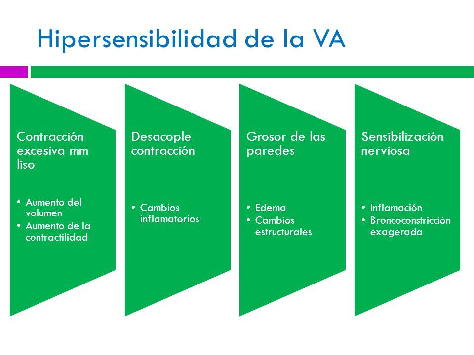 Hipersensibilidad de la VA