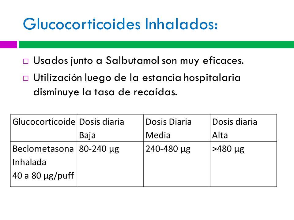 Glucocorticoides Inhalados: