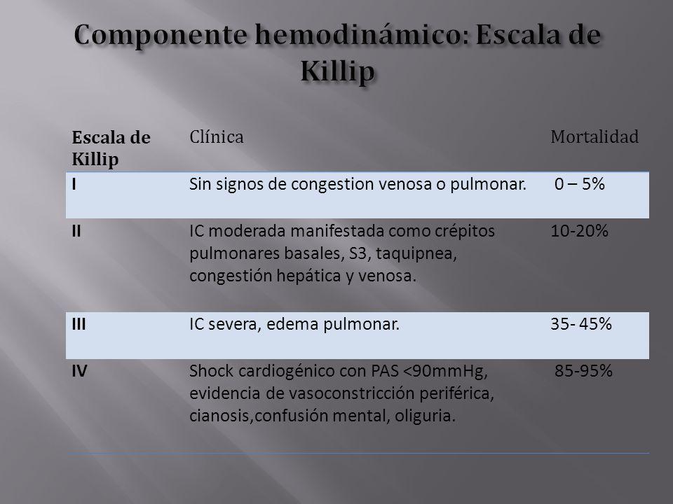 Componente hemodinámico: Escala de Killip