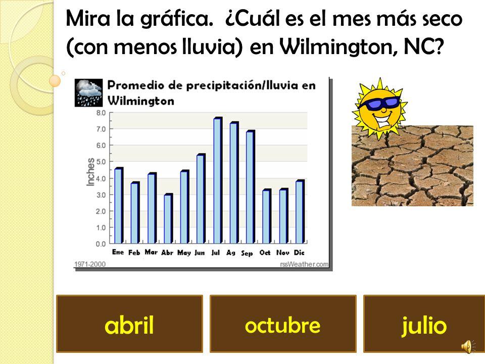Mira la gráfica. ¿Cuál es el mes más seco (con menos lluvia) en Wilmington, NC