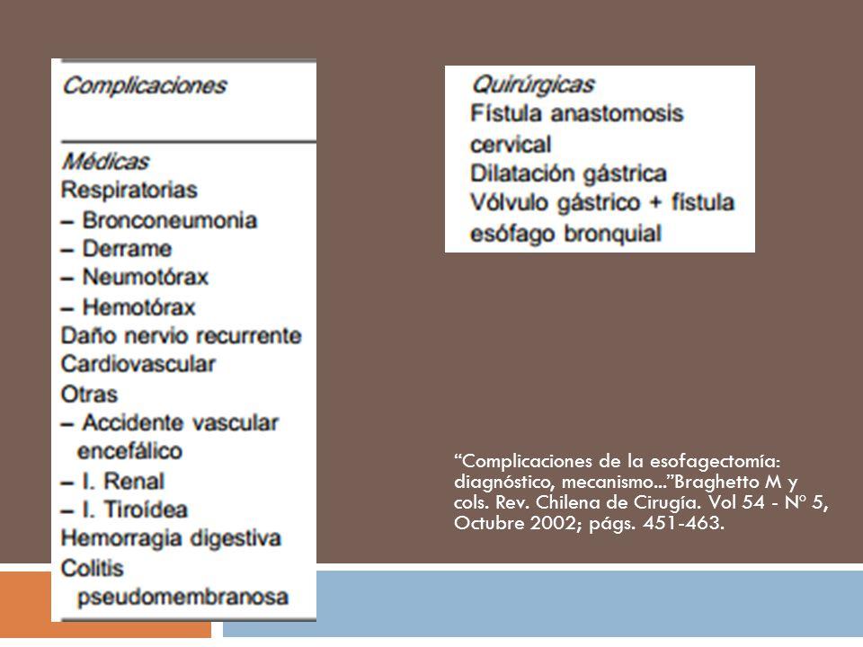 Complicaciones de la esofagectomía: diagnóstico, mecanismo