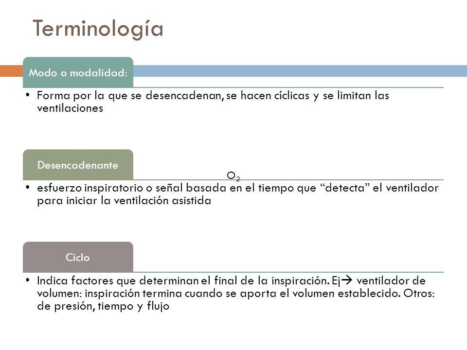 Terminología Modo o modalidad: Forma por la que se desencadenan, se hacen cíclicas y se limitan las ventilaciones.