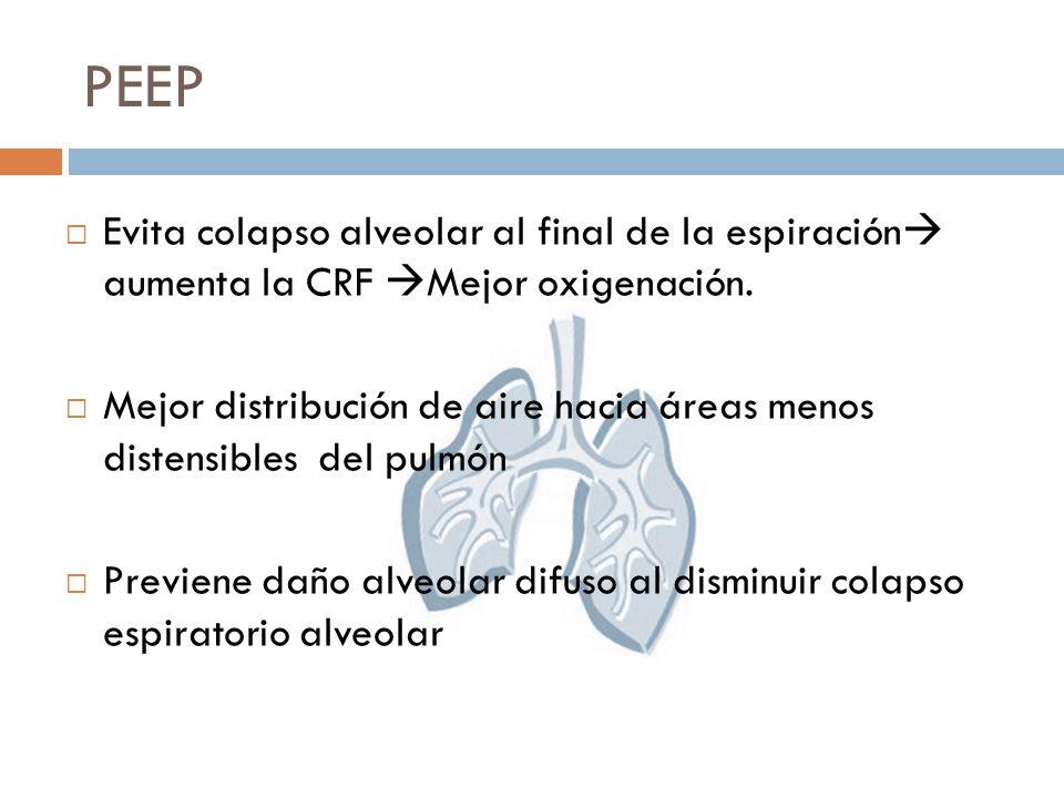 PEEP Evita colapso alveolar al final de la espiración aumenta la CRF Mejor oxigenación.