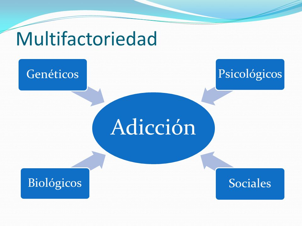 Multifactoriedad Adicción Biológicos Genéticos Psicológicos Sociales