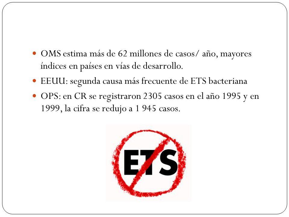 OMS estima más de 62 millones de casos/ año, mayores índices en países en vías de desarrollo.