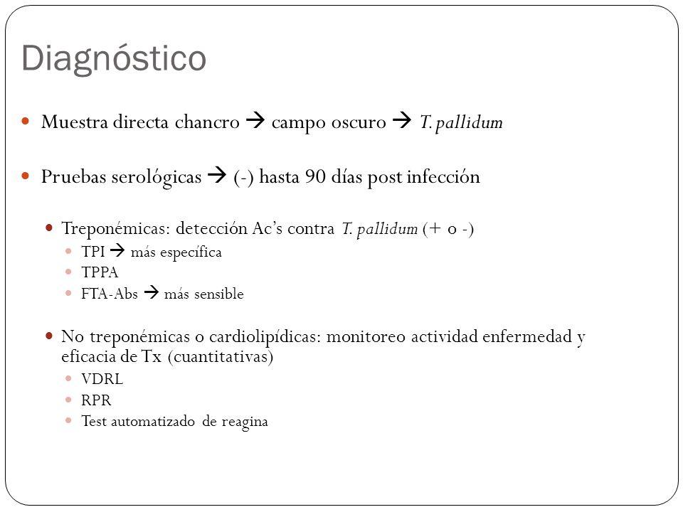 Diagnóstico Muestra directa chancro  campo oscuro  T. pallidum