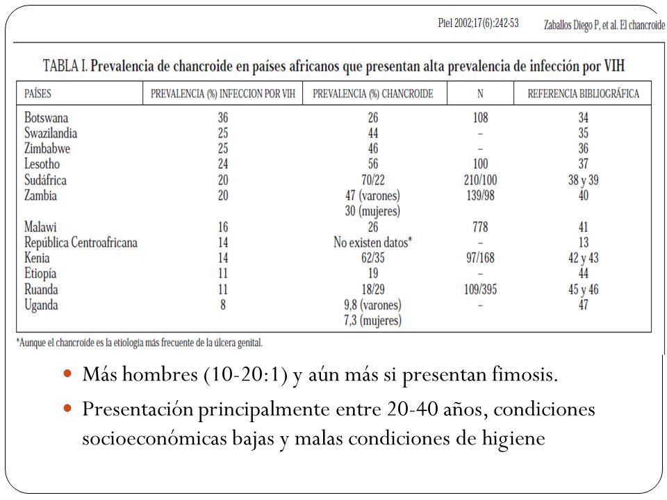Más hombres (10-20:1) y aún más si presentan fimosis.
